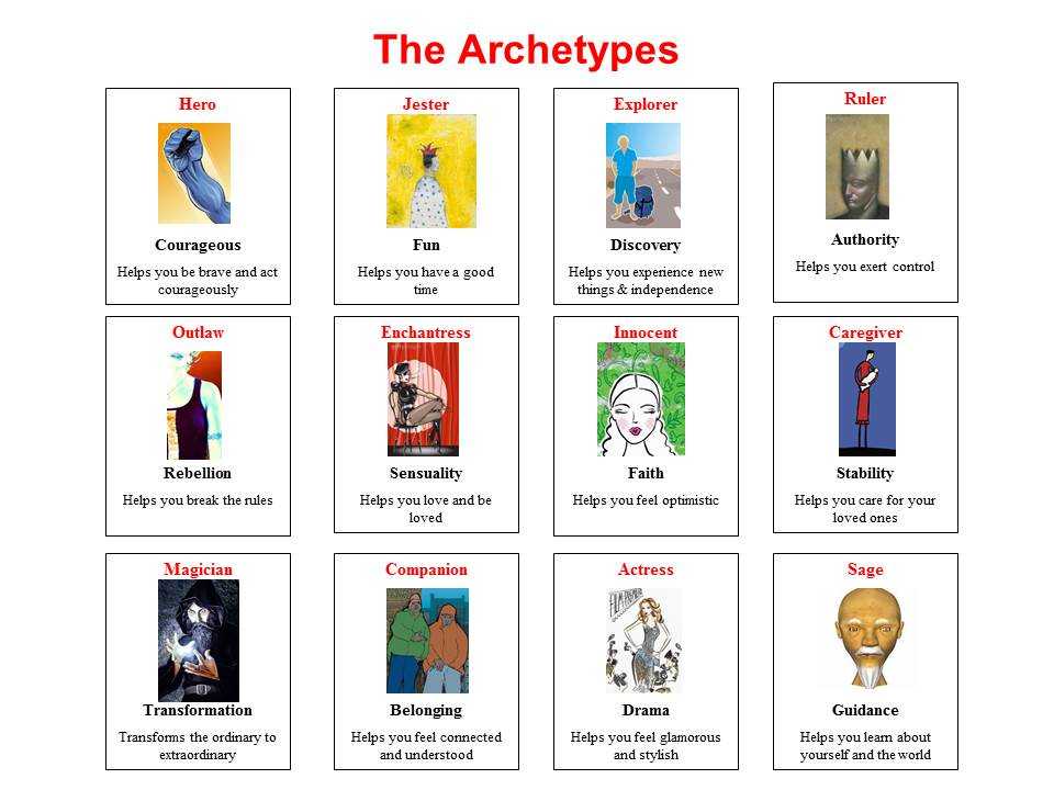 Archetypes Jungian Genealogy By Iona Miller